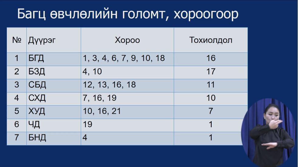 ЭМЯ: 13 хүнээс коронавирус илэрч, дотоодын халдвар 275 боллоо