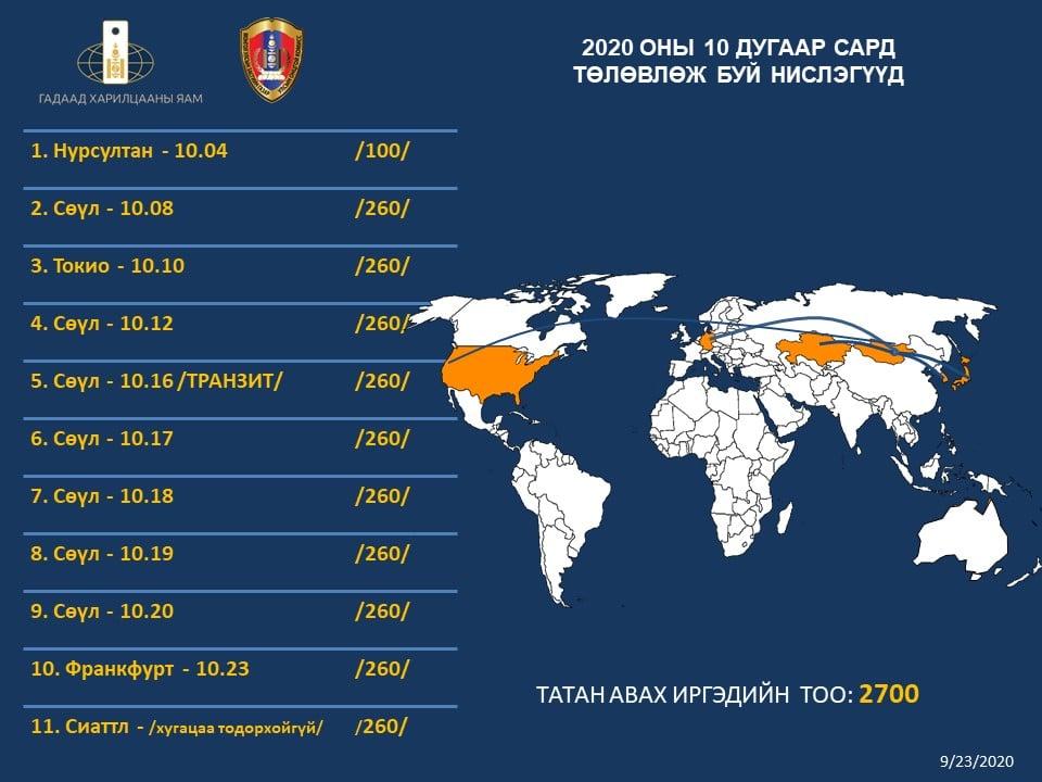 Өнөөдөр Сөүл-Улаанбаатар чиглэлд транзит нислэгээр 260 зорчигч ирнэ