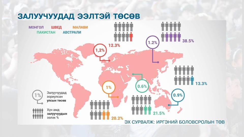 Улс орнууд залуусаа хэрхэн хөгжүүлдэг вэ