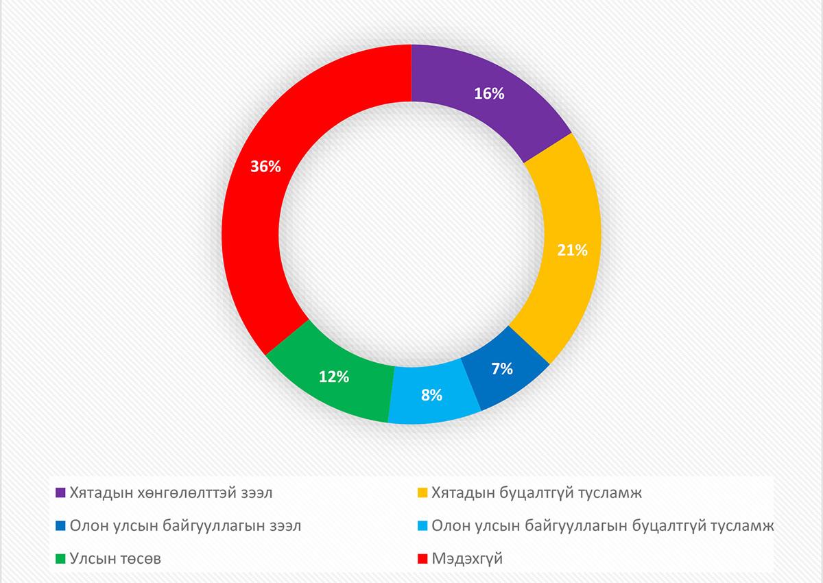Судалгаа: Иргэдийн 76 хувь тэгш, сондгойгоор дугаарын хязгаарлалт хийхийг эсэргүүцжээ