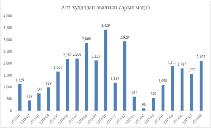 Монголбанк он гарснаас хойш 9.6 тонн алт худалдан авчээ
