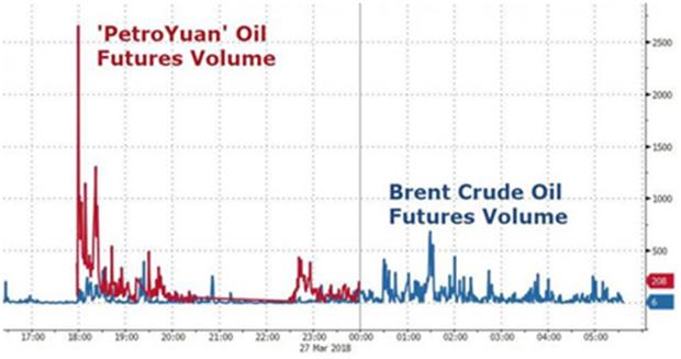 Хятад нефтийн импортоо петроюаньд шилжүүлнэ