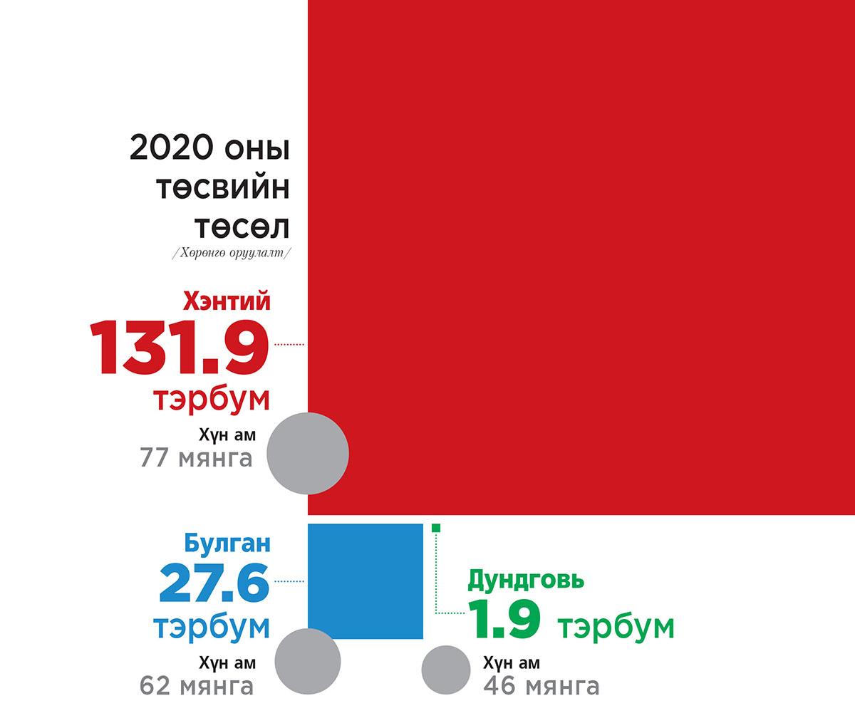 Дундговьд дутуудуулж, Хэнтийд хэтийдүүлсэн 2020 оны төсөв