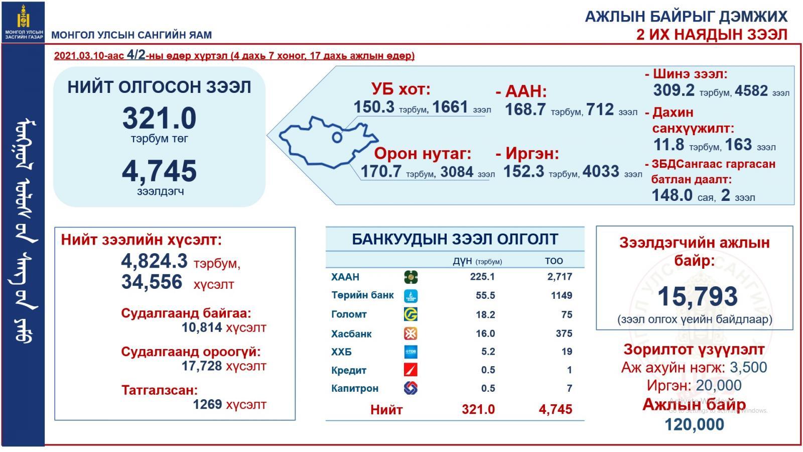 712 аж ахуйн нэгжид 168,7 тэрбум төгрөгийн ажлын байр дэмжих зээл олгогджээ