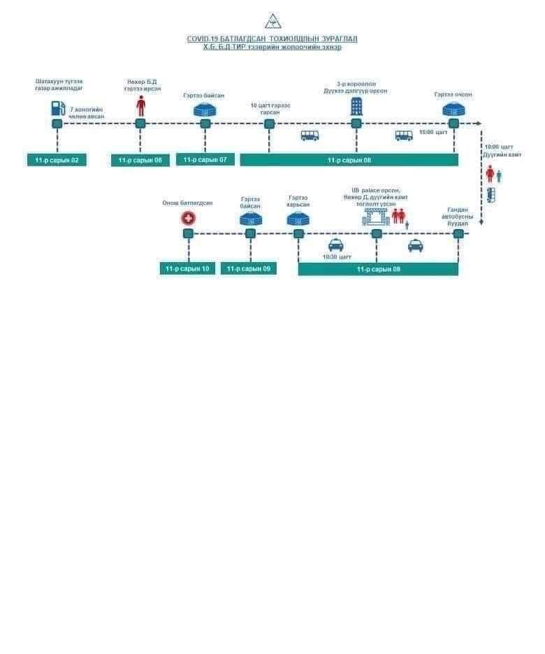 Коронавирус илэрсэн иргэдийн явсан маршрут