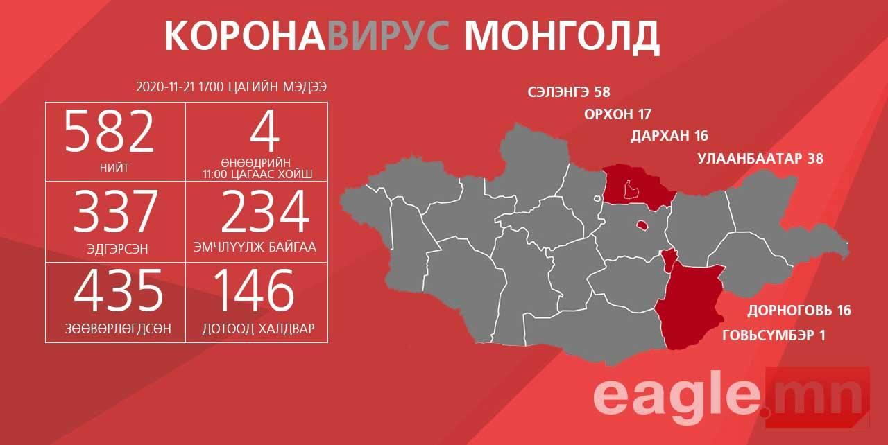 Дорноговь аймгийн Замын-Үүд суманд дөрвөн хүнээс коронавирус илэрлээ