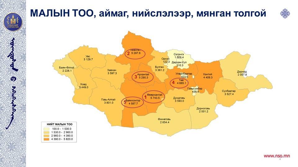 Монгол Улс түүхэндээ хамгийн их буюу 66.2 сая малтай болжээ