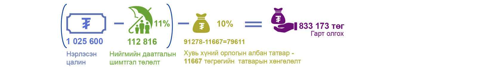 ҮСХ: Сарын дундаж цалин 1,025,600 төгрөг болон өслөө