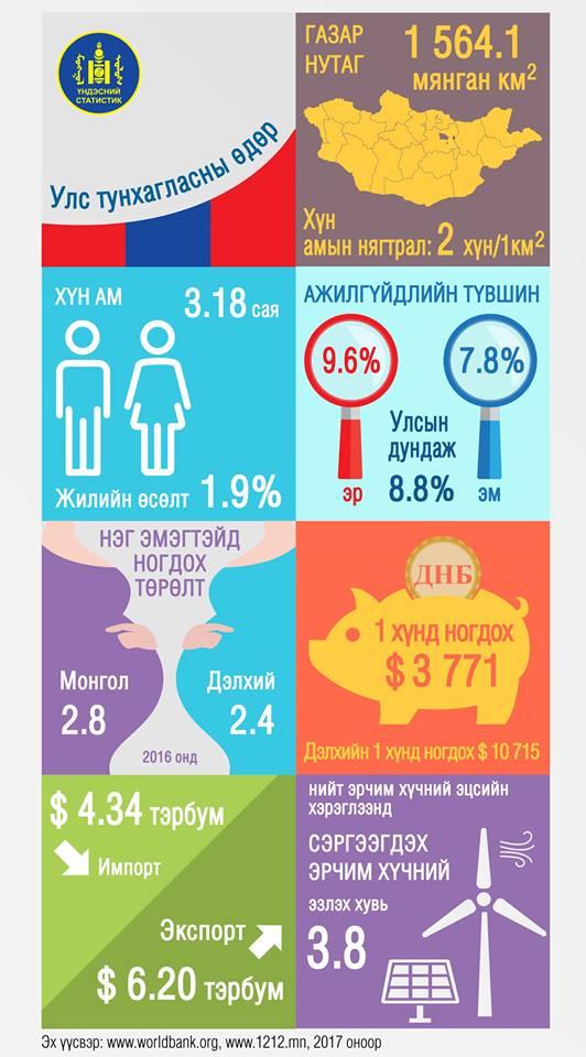 Монгол Улсын нийгэм, эдийн засгийн талаарх тоон мэдээлэл