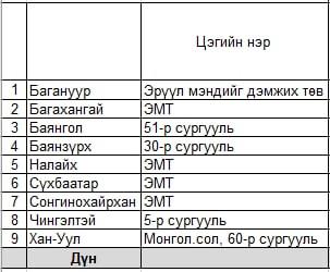 Танилц: 65-аас дээш насны иргэдийг Спутник-V вакцинд хамруулах байршил