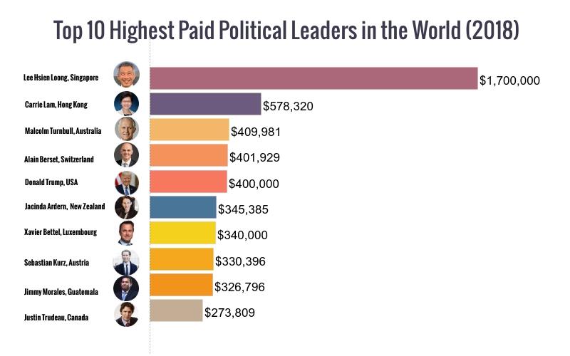 Хамгийн өндөр цалинтай улс төрчид