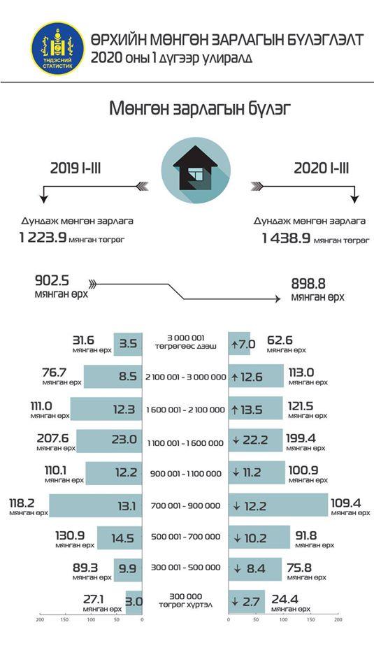 ҮСХ: Эхний улиралд өрхийн дундаж орлого 19.7 хувиар өслөө