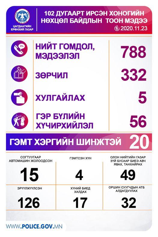 Өчигдөр 126 хүн эрүүлжүүлэгдэж,15 хүн согтуугаар тээврийн хэрэгсэл жолооджээ