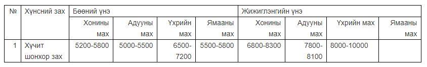 Үхрийн мах 6500-10000 төгрөгийн үнэтэй байна
