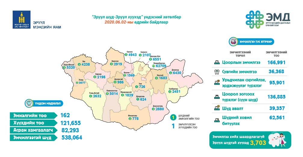 """Eruul-shud-20200602-01 """"Эрүүл шүд-Эрүүл хүүхэд"""" хөтөлбөрт 121 мянган хүүхэд хамрагдлаа"""