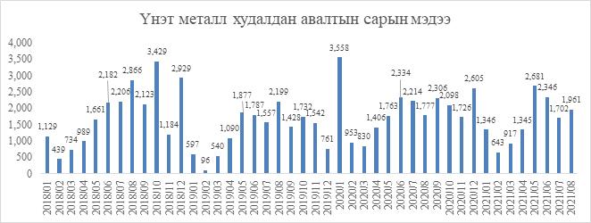 Монголбанк өнгөрсөн сард 1.9 тонн үнэт металл худалдан авчээ