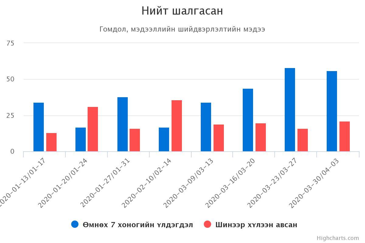 chart АТГ: Иргэдээс ирсэн 60 орчим гомдол, мэдээллийг шалгаж байна