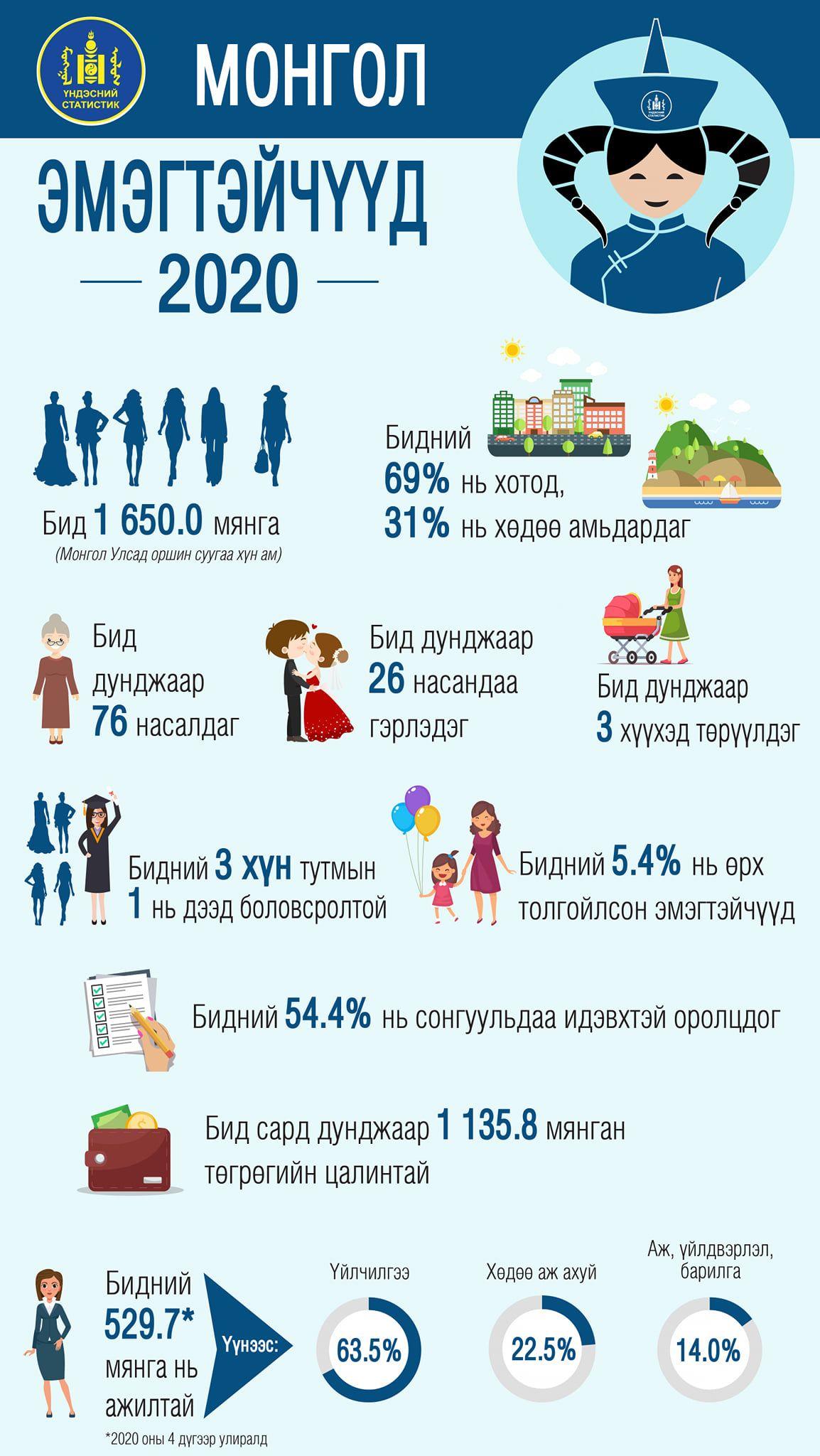 Монголд гурван эмэгтэй тутмын нэг нь дээд боловсролтой
