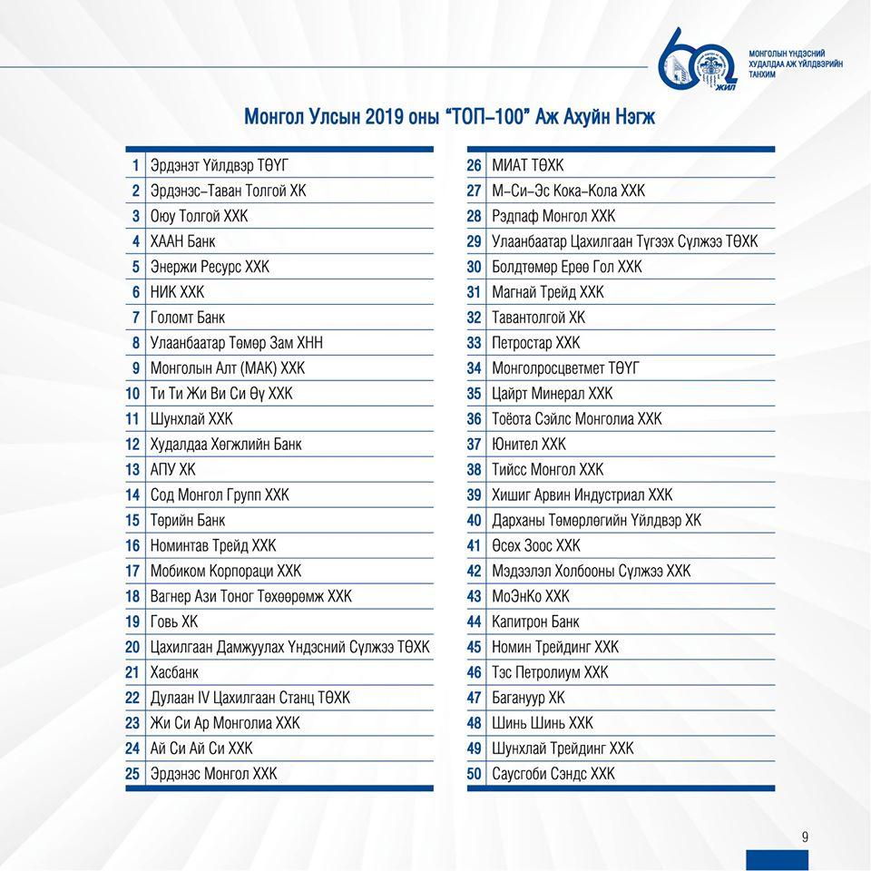 2019 оны ТОП 100 аж ахуйн нэгж тодорлоо