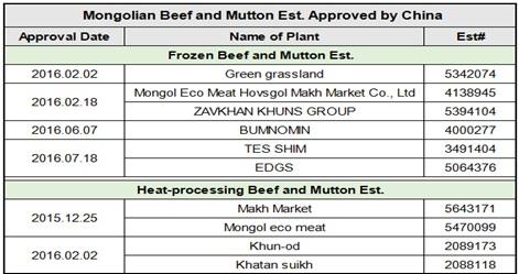 БНХАУ Монголоос нийлүүлж буй махны экспортод хориг тавьжээ