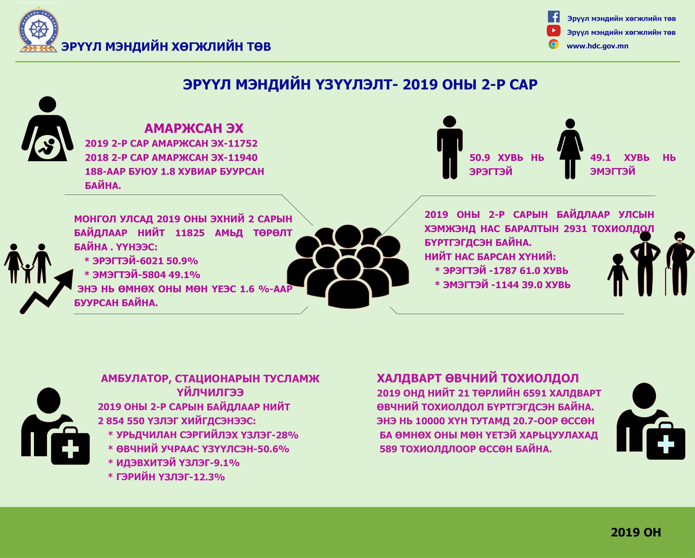 Монголчуудын нас баралтын тэргүүлэх шалтгаан нь зүрх-судасны өвчлөл